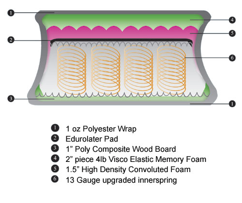 Visco Memory Foam Coil 9000 architecture